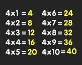 Tabuada de Multiplicação do 4